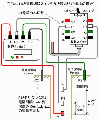 拡大表示:電極切替スイッチの使用例(2極法)